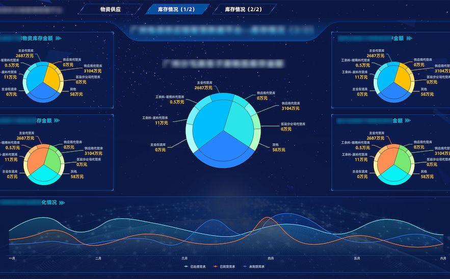 数据报表 仪表盘,数据仪表盘如何做,图表仪表盘