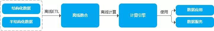 实时数仓,什么是数据仓库,大数据数据仓库架构图,数据仓库的应用案例,数据仓库建设