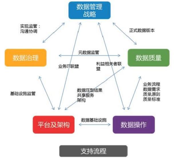 中台成熟度模型,数据中台评估,DMM模型,数据中台架构