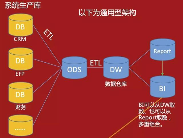 数据中心搭建,数据仓库工具,sql报表开发工具