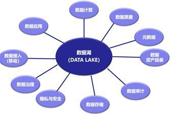 数据湖是什么,数据湖架构,数据治理,数据治理体系