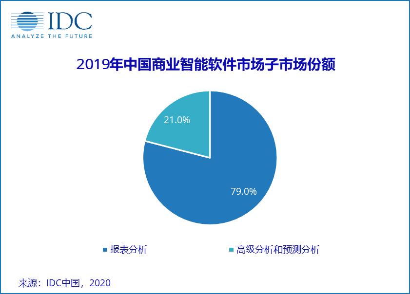 2019年IDC报告,商业智能市场,商业智能行业,商业智能趋势,商业智能厂商,国内商业智能,帆软商业智能