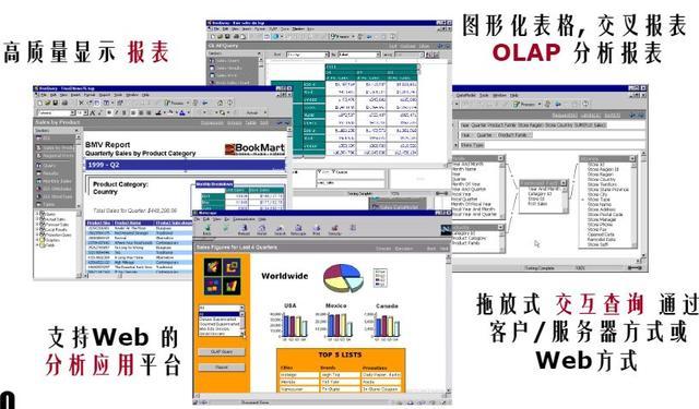 数据仓库的发展,数据库发展趋势,实时数据仓库,数据仓库案例