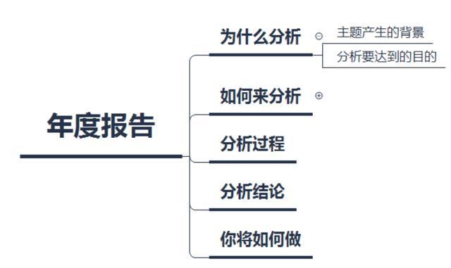 数据分析报告怎样写,数据分析报告模板,数据分析报告格式,数据分析报告框架