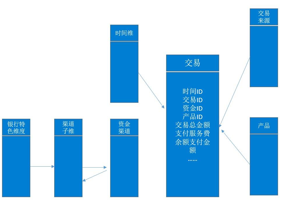 数据平台发展历程,数据仓库和数据集市,数据模型分析,数据仓库架构图