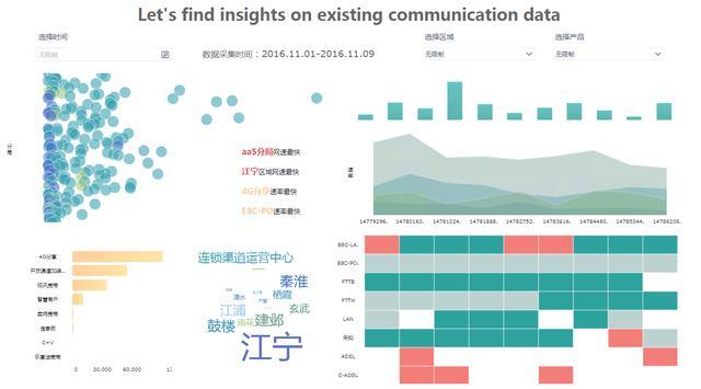 数据管理分析软件,数据分析管理,olap数据分析