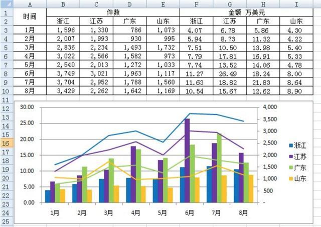 简单的数据分析工具,数据透视分析,vba数据分析,可视化分析报告