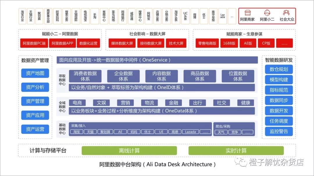 数据中台介绍,数据仓库和数据平台的区别,数据仓库和数据中台的区别,数据中台和数据仓库,数据平台和数据中台的区别