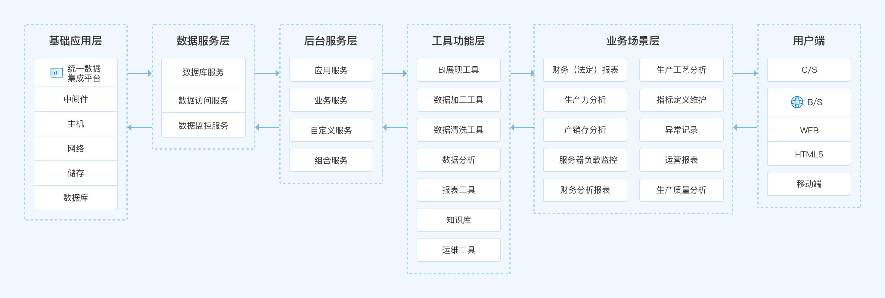 化工行業數據系統