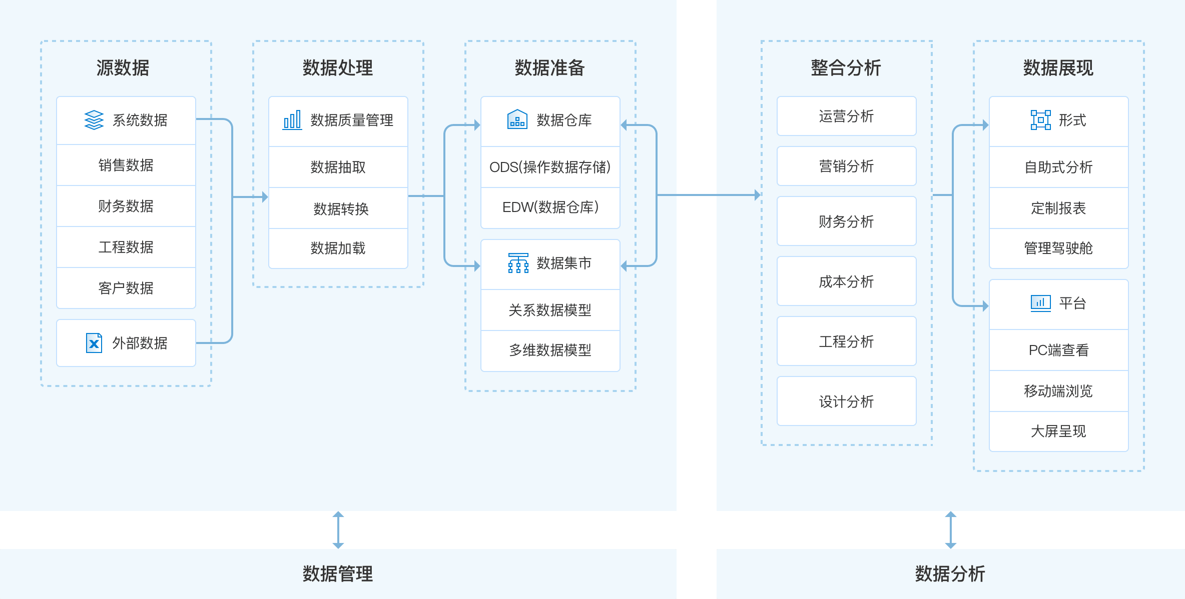 金融保險業數據系統