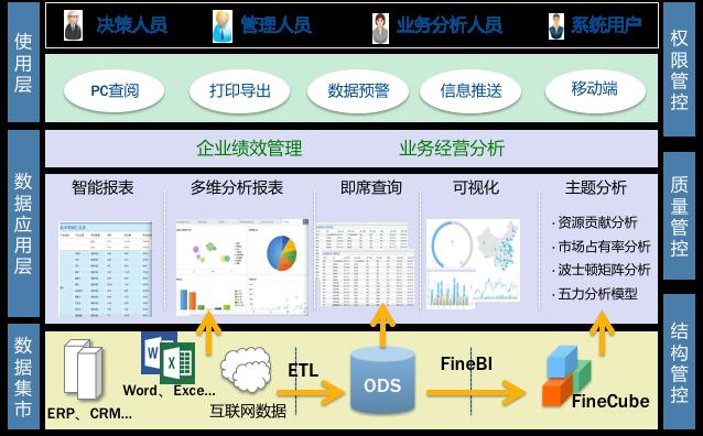 化工行业数据系统