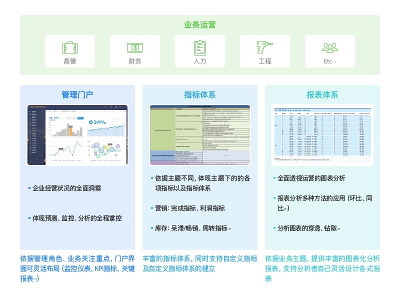 地产行业信息架构