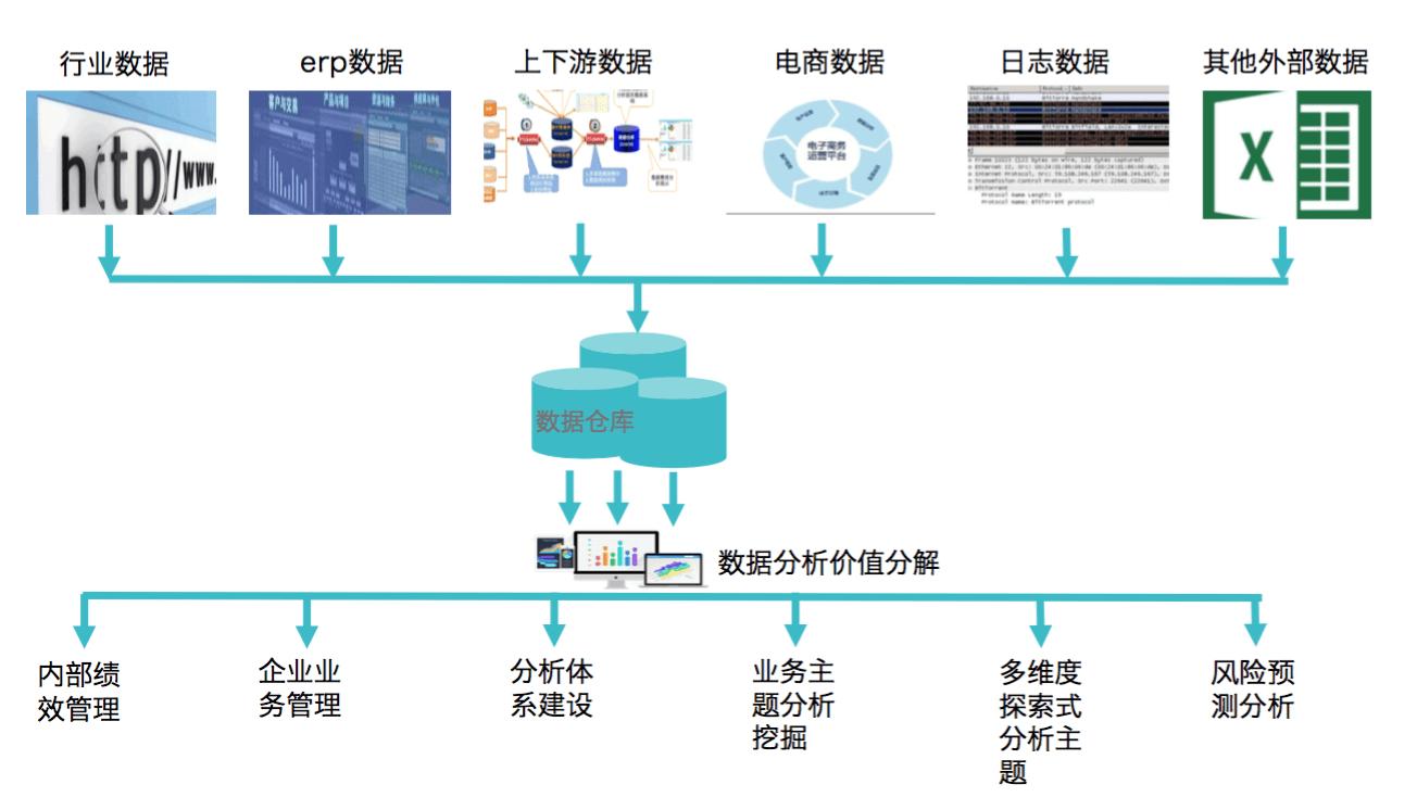 互联网行业数据系统