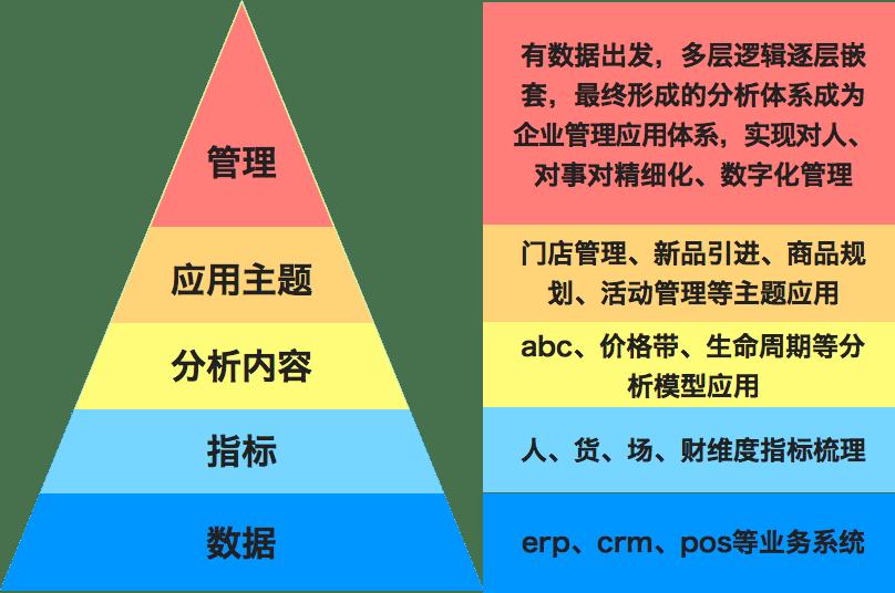 零售行业数据系统