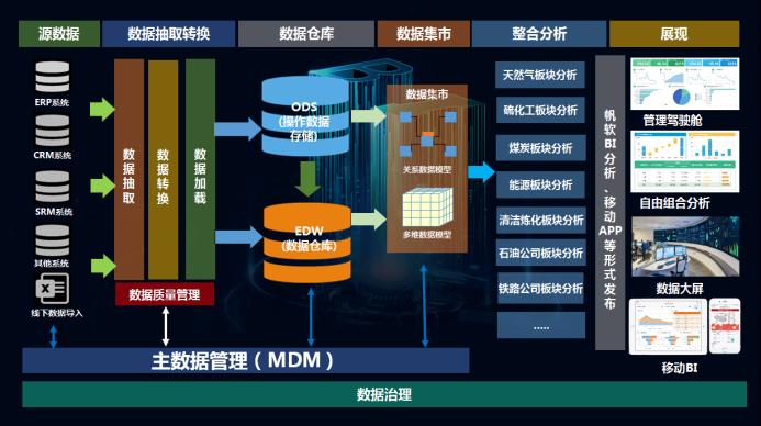 广汇能源案例,企业数字化建设,能源行业解决方案,报表平台,公司数据可视化,商业智能BI案例